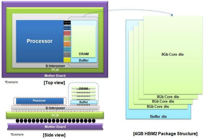 la memoria HBM2