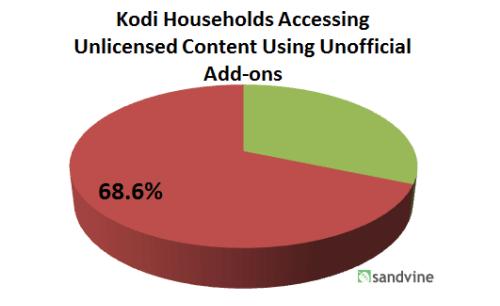 Porcentaje de usuarios norteamericanos de Kodi que usan complementos piratas según Sandvine