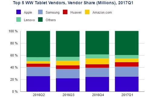 tablets-ventas