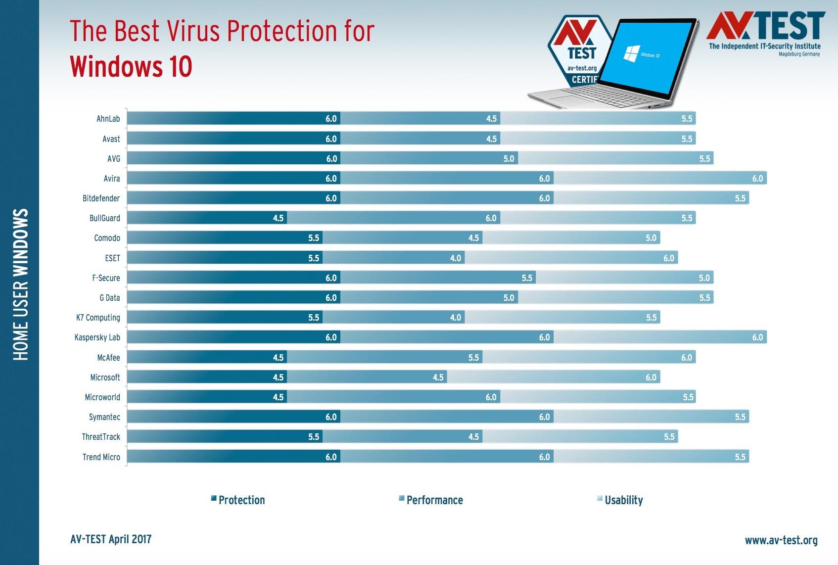 los 5 mejores antivirus del 2017