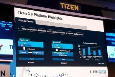 Los smartphones con Tizen se venderán en todo el mundo