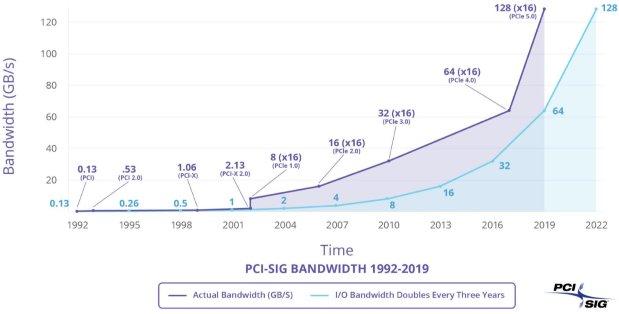 PCI Express 5.0 llegará en 2019 duplicando la velocidad del bus 30