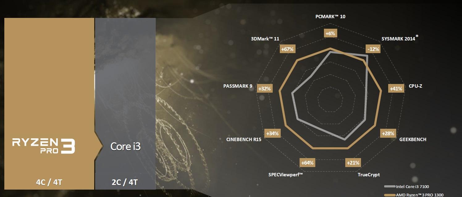 AMD anuncia los nuevos RYZEN Pro, especificaciones y características 39