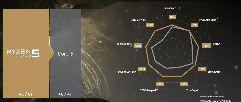 AMD anuncia los nuevos RYZEN Pro, especificaciones y características 41