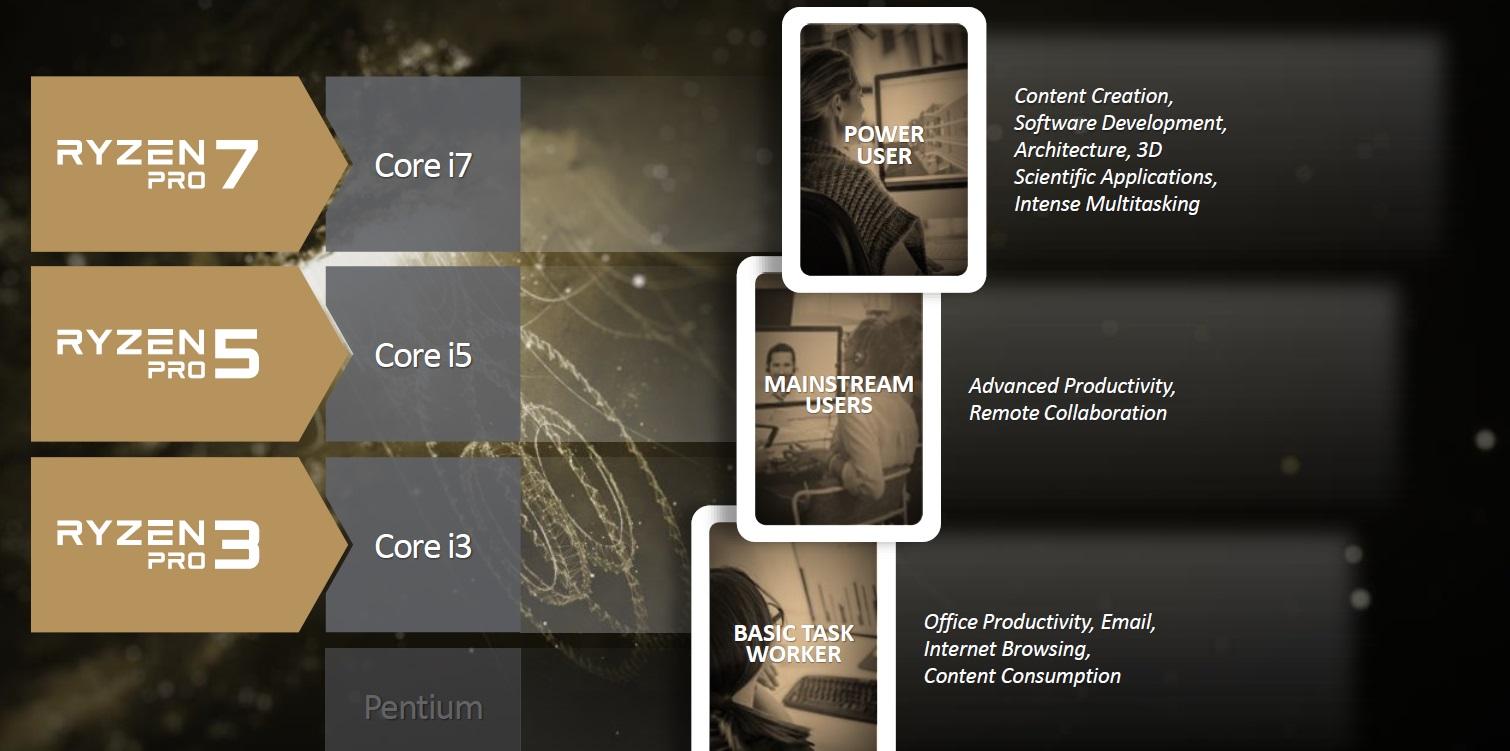 AMD anuncia los nuevos RYZEN Pro, especificaciones y características 31