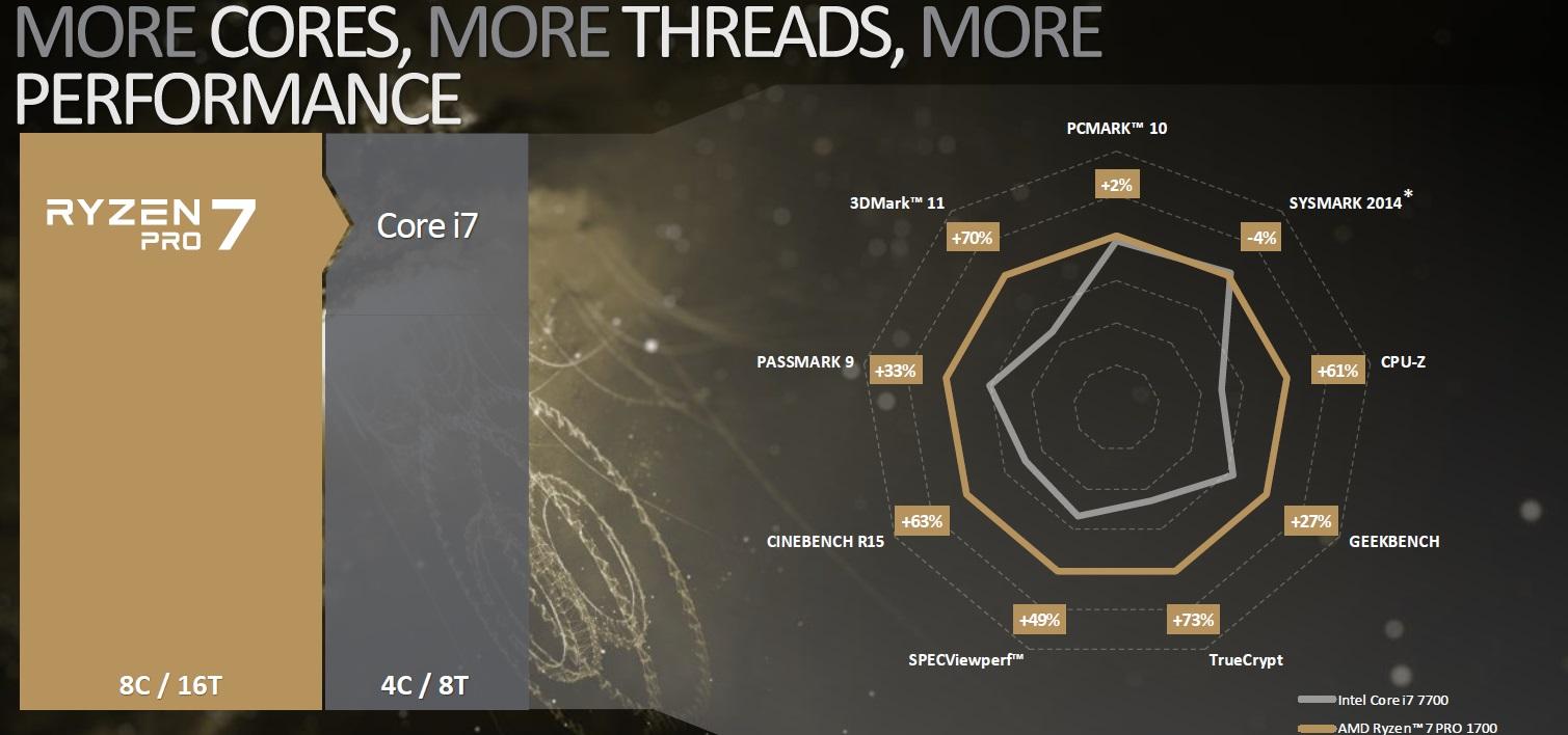 AMD anuncia los nuevos RYZEN Pro, especificaciones y características 37