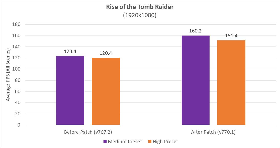 RYZEN mejora su rendimiento en Rise of the Tomb Raider y ZBrush 32