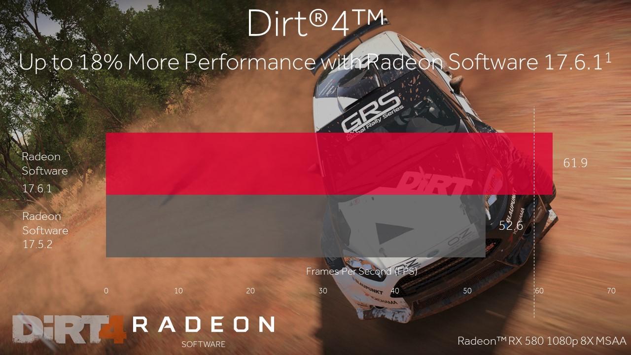 Radeon Software Crimson ReLive 17.6.1 mejora el rendimiento en DiRT 4 y Prey 32