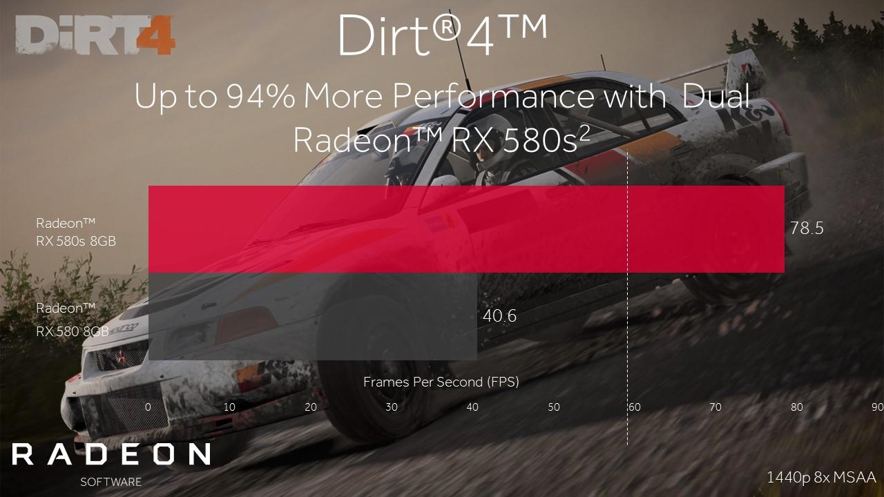 Radeon Software Crimson ReLive 17.6.1 mejora el rendimiento en DiRT 4 y Prey 34