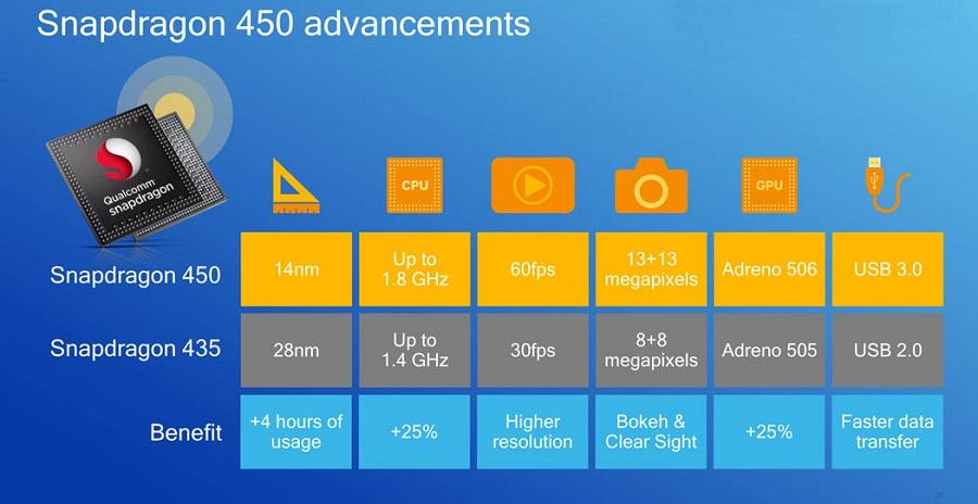 Qualcomm anuncia el nuevo Snapdragon 450, todo lo que debes saber 31