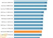 Análisis de rendimiento del Core i9 7900X de Intel 32