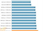 Análisis de rendimiento del Core i9 7900X de Intel 46