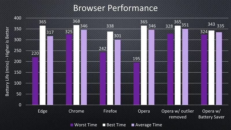 Pruebas independientes confirman que Microsoft Edge no es tan eficiente 30