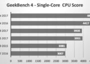 El nuevo iPad Pro vence al MacBook Pro en algunas pruebas 39