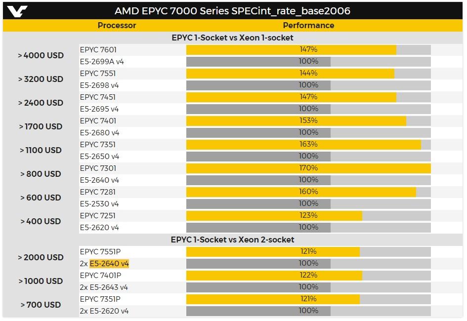 AMD EPYC serie 7000, especificaciones y rendimiento 34