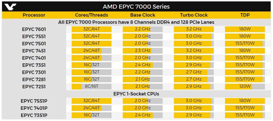AMD EPYC serie 7000, especificaciones y rendimiento 32