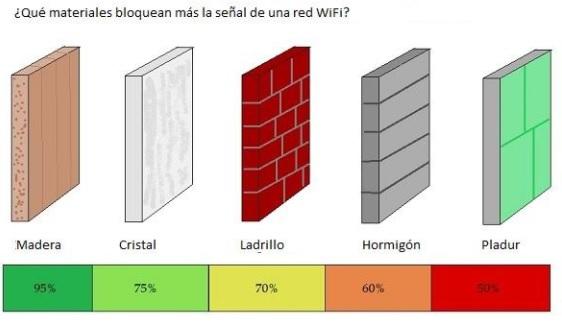 Calidad de la conexión WiFi y materiales de construcción, un pequeño vistazo 31