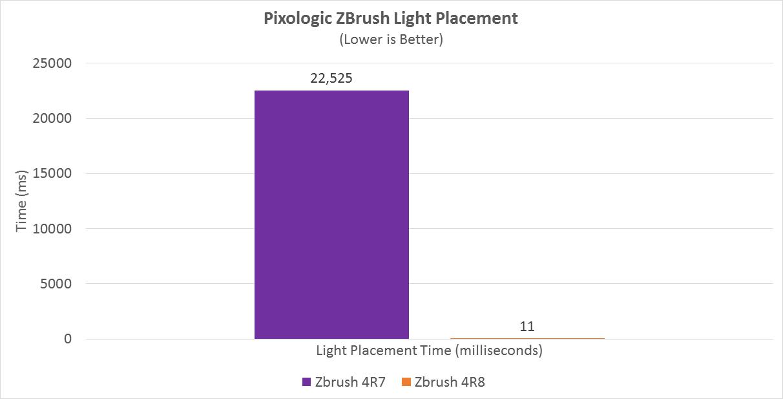 RYZEN mejora su rendimiento en Rise of the Tomb Raider y ZBrush 34