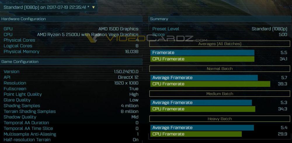 Primera prueba de rendimiento de la APU RYZEN 5 2500U con GPU Vega de AMD 32