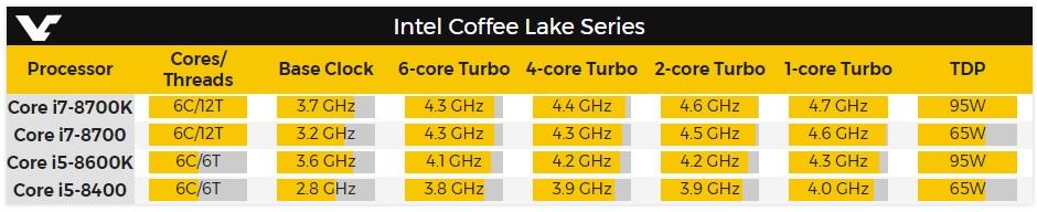 Especificaciones completas de los Core i7 8700, Core i5 8600 y Core i5 8400 32