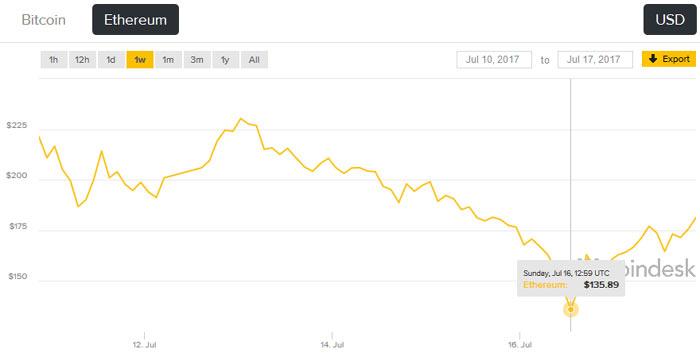 Ethereum y Bitcoin siguen bajando, crece la venta de tarjetas gráficas de segunda mano 33