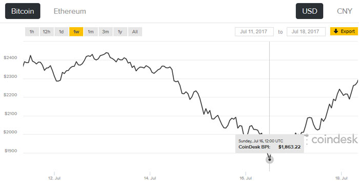 Ethereum y Bitcoin siguen bajando, crece la venta de tarjetas gráficas de segunda mano 35