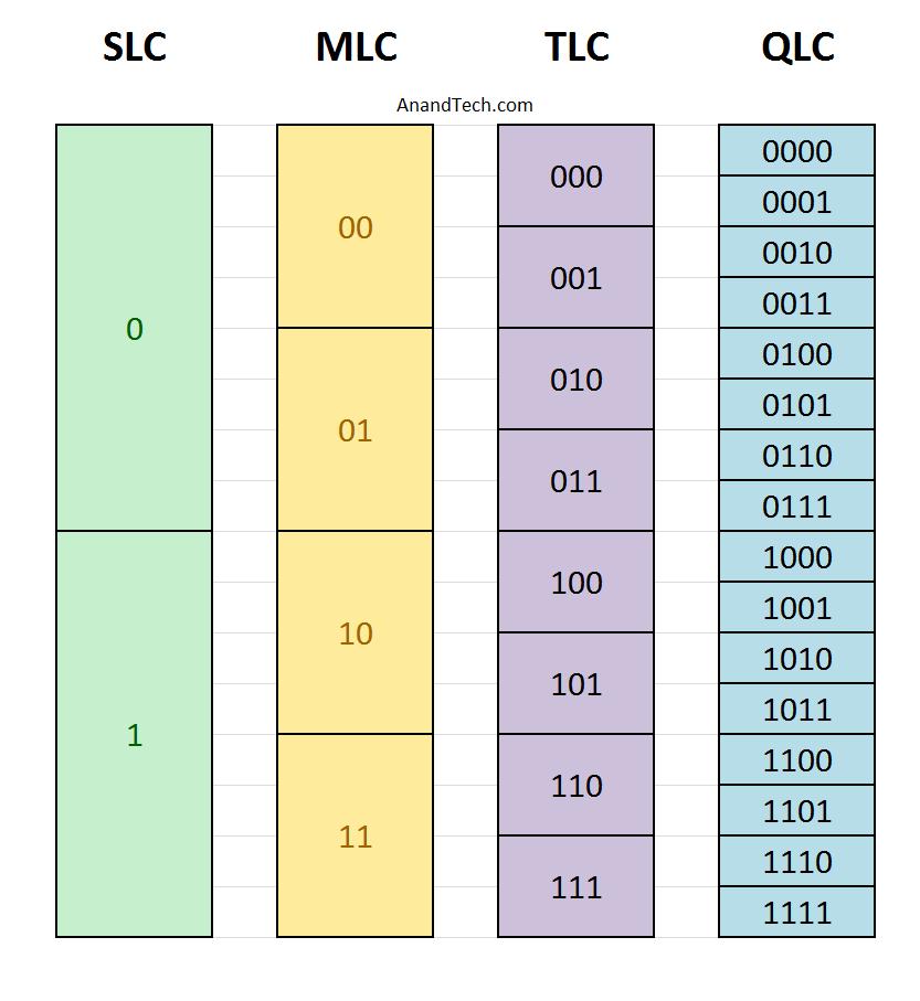 La memoria QLC de Toshiba iguala en resistencia a la memoria TLC 33