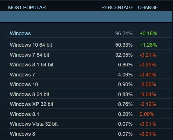 Windows 10 rompe todos los récords de cuota de mercado en Steam 32