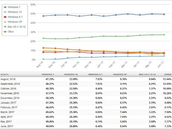 Windows 10 sólo ha crecido un 7,66% durante el último año 32