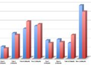 Comparativa de rendimiento: Xbox One X frente a Xbox One 30