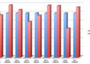 Comparativa de rendimiento: Xbox One X frente a Xbox One 28