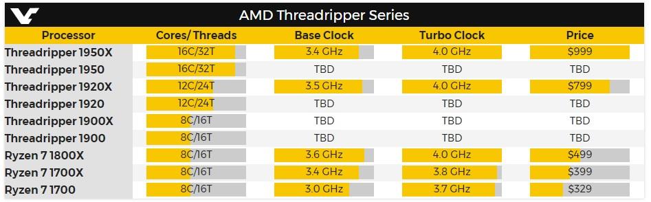 Prueba de rendimiento del ThreadRipper 1950X de AMD 30