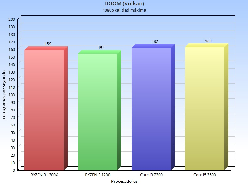 Análisis de RYZEN 3 1300X y RYZEN 3 1200 55