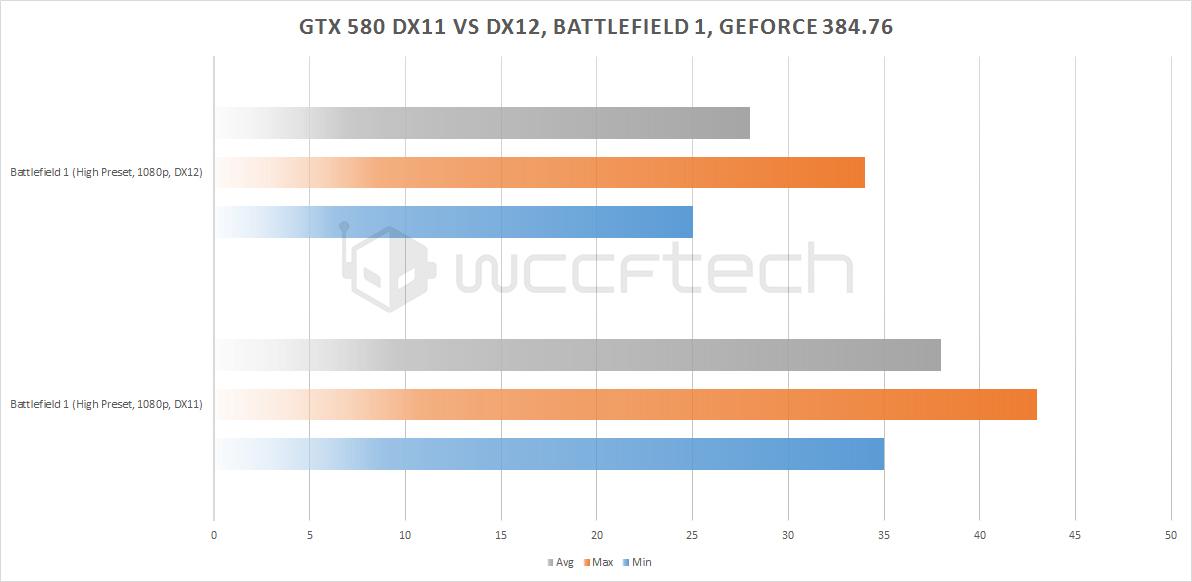 Así rinde la GTX 580 de 1,5 GB con el nuevo soporte de DirectX 12 32