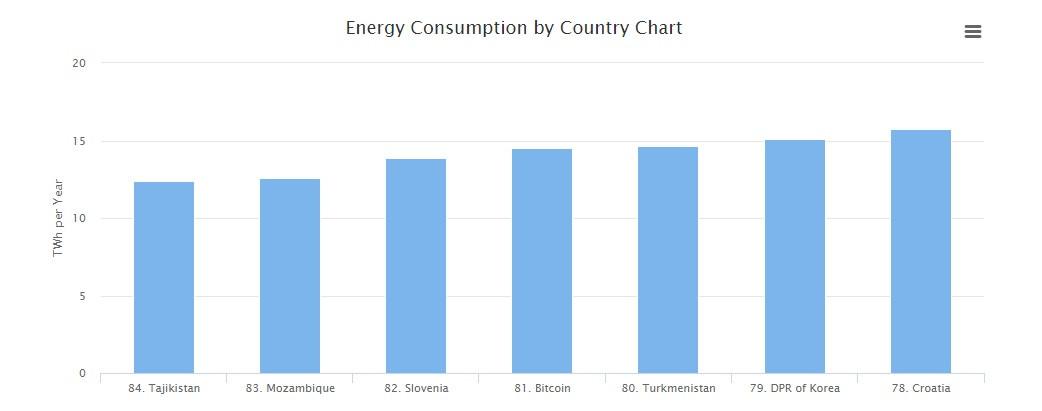 El minado de criptodivisas consume más electricidad que un país entero 31
