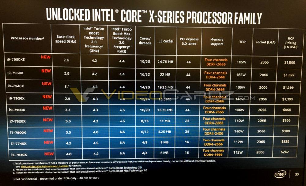 Especificaciones completas de los procesadores Skylake-X tope de gama 30