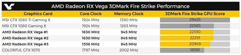 Rendimiento de la Radeon RX Vega en 3DMark Fire Strike 33