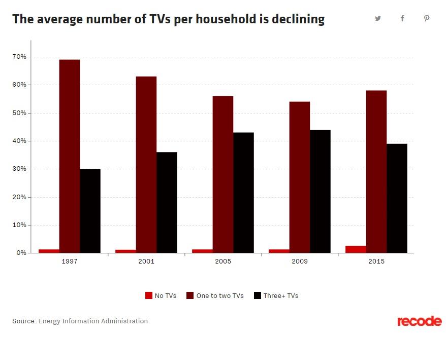 Crece el número de hogares que prescinden de la televisión 31