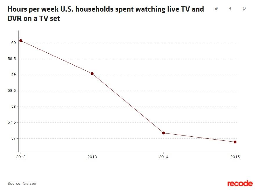 Crece el número de hogares que prescinden de la televisión 33