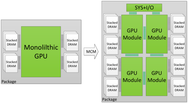 NVIDIA quiere integrar varias GPUs en una solución multichip, todo lo que debes saber 31