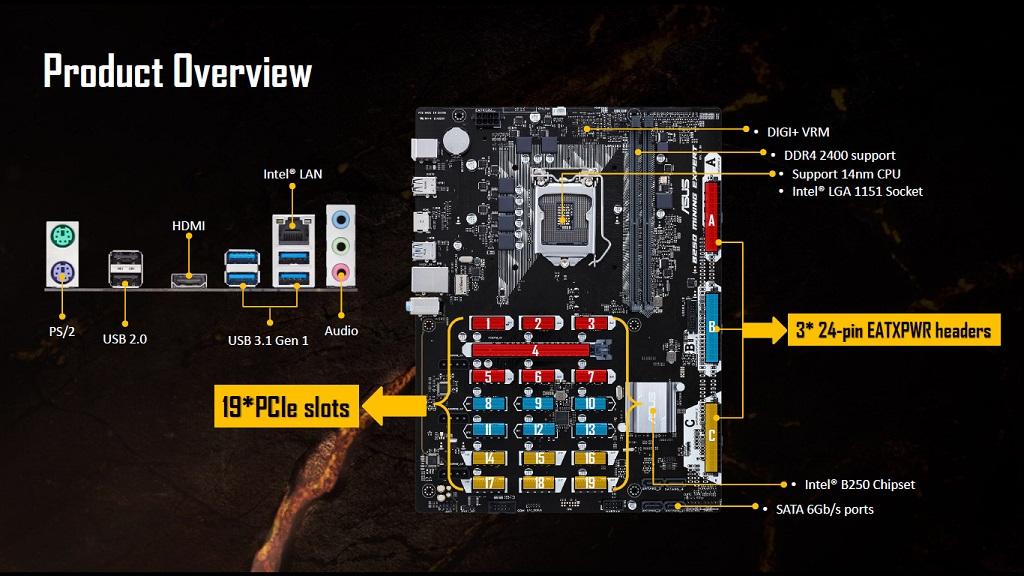 ASUS presenta placa base B250 con soporte de 19 tarjetas gráficas 29
