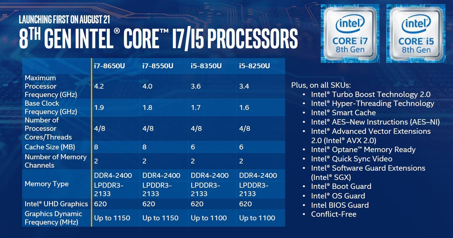 Intel anuncia los procesadores Core de octava generación 38