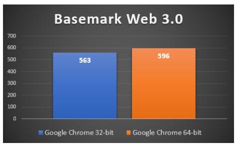 Chrome 64 bits VS. Chrome 32 bits ¿Rendimiento, consumo RAM, seguridad? 36