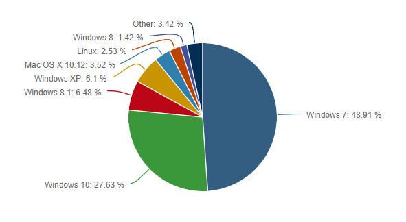 Cuota de sistemas: Windows 10 retoma crecimiento, XP cae y Linux sube 31