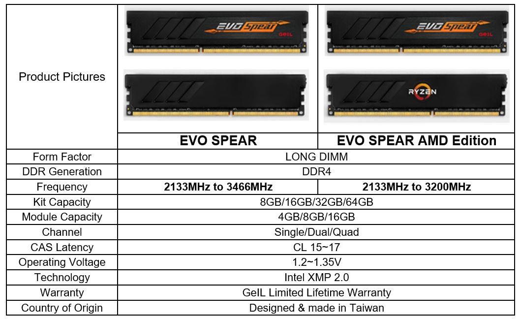 GeIL anuncia kits de DDR4 EVO SPEAR AMD Edition Series para RYZEN 32