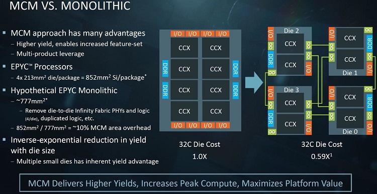 AMD explica por qué utilizaron una construcción MCM en EPYC 35