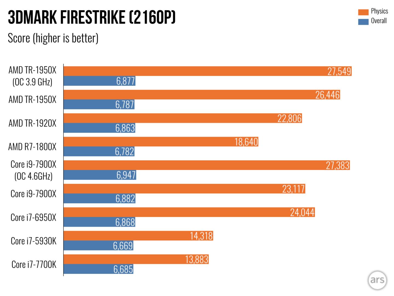rendimiento AMD Threadripper