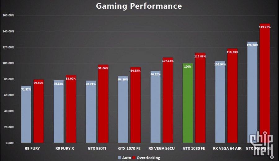 Radeon RX Vega 56 supera a la GTX 1080 al hacerle overclock 33