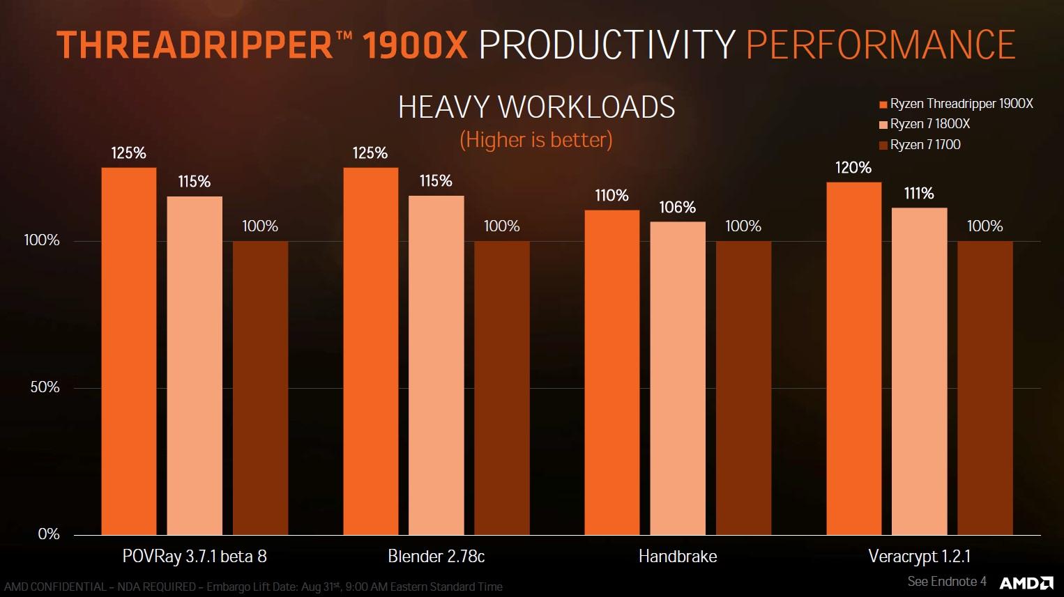 AMD lanza los Threadripper 1900X, especificaciones y precio 37