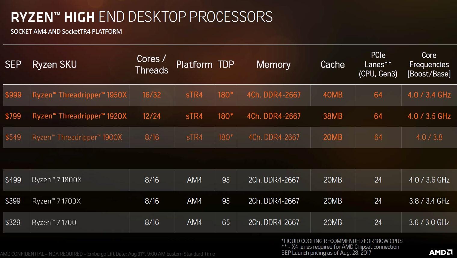AMD lanza los Threadripper 1900X, especificaciones y precio 33
